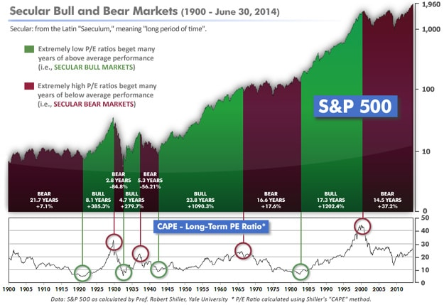 secular bull and bear markets