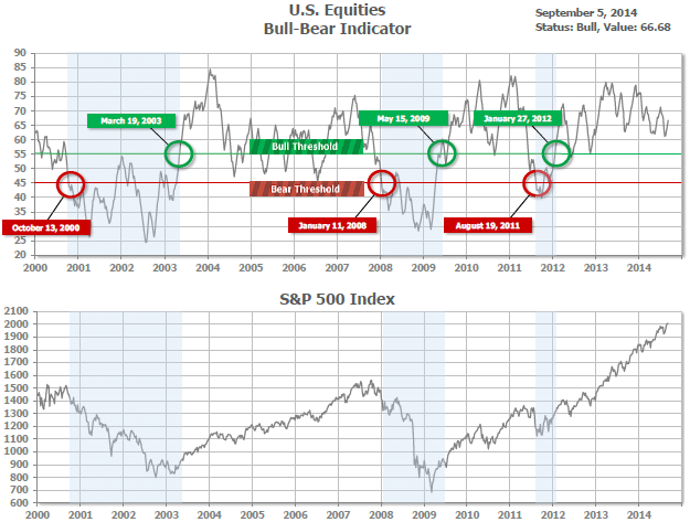 us-equities-bull-and-bear