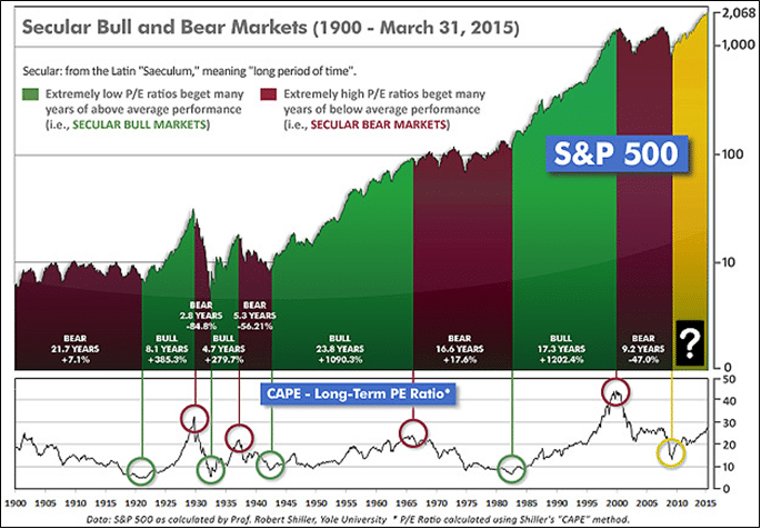 secular-bull-bear-markets